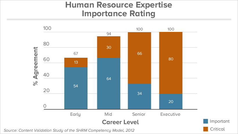 about the competency modelwhile hr expertise is a knowledge based technical competency  there are examples of how this competency can be applied behaviorally
