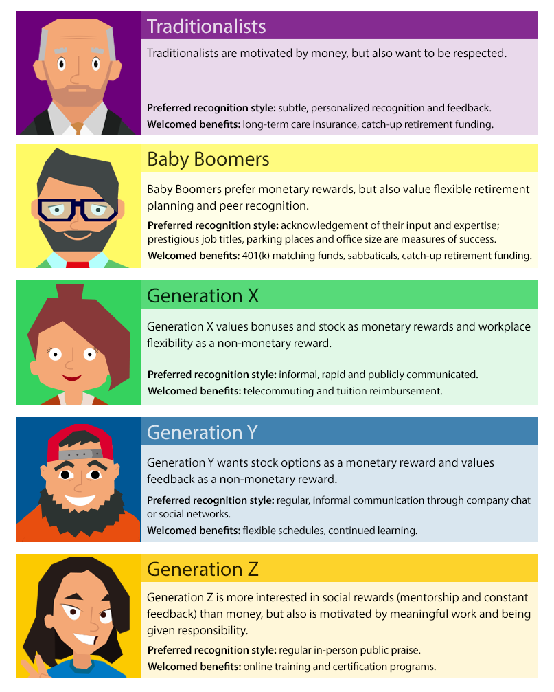 Motivating Generations Infographic