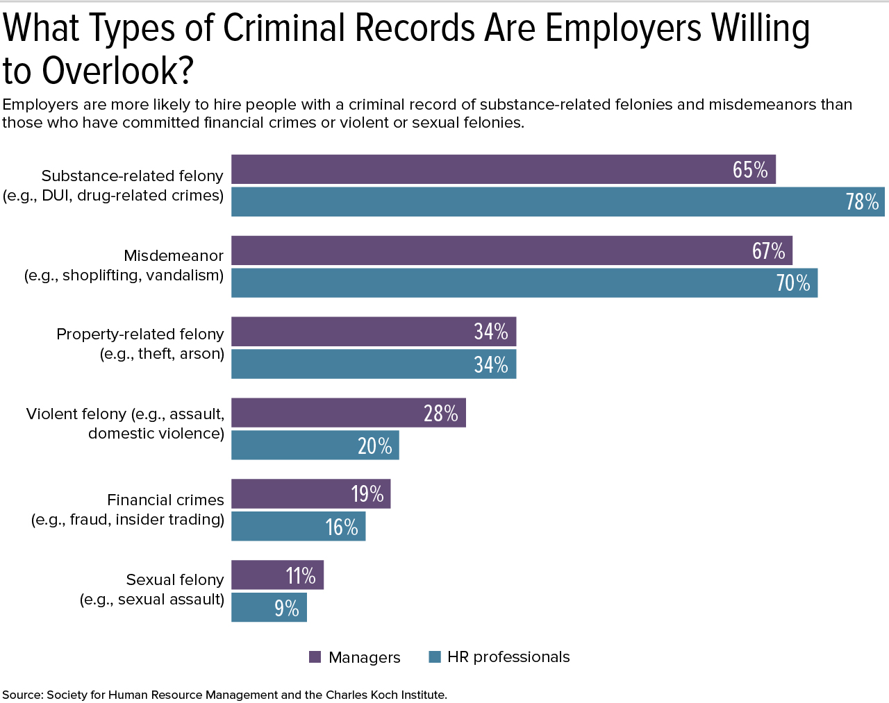 Research: Employers Willing to Overlook a Criminal Record to
