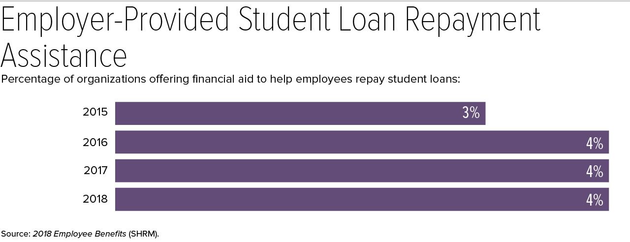 EM Bens Student Loan