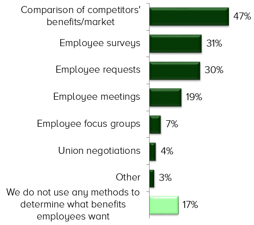 Employers Alter Benefits To Attract Retain Employees SHRM Finds - Unique job description template shrm 2 scheme