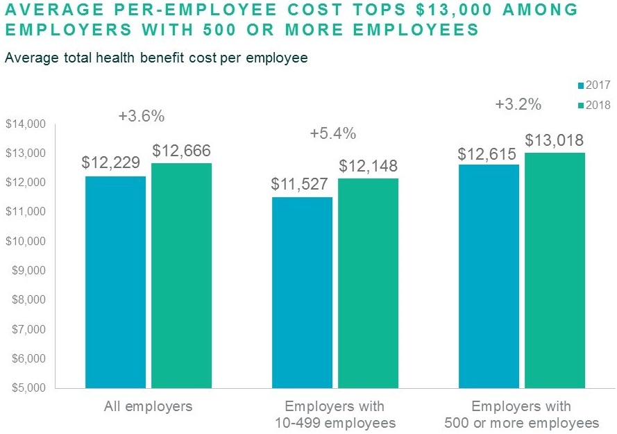 Employers Hold Down Health Plan Cost for 2019