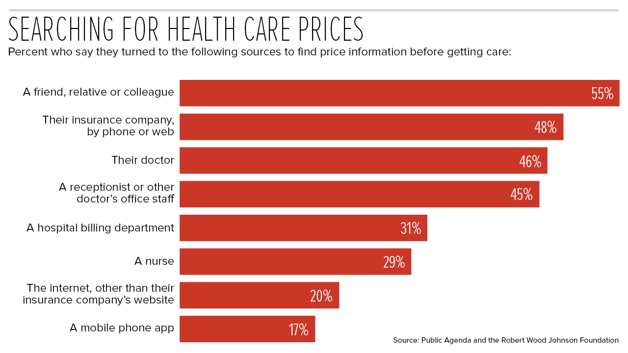 Searching for health care prices