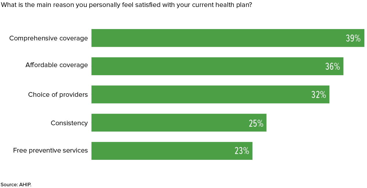 Employees are more likely to stay if they like their health plan 18 0224 ahip 01bg 1betcityfo Images