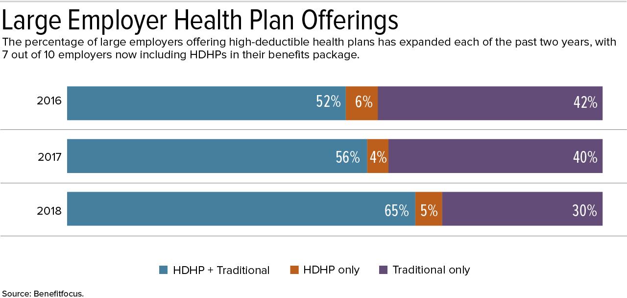 High Deductible Plans More Common But So Are Choices