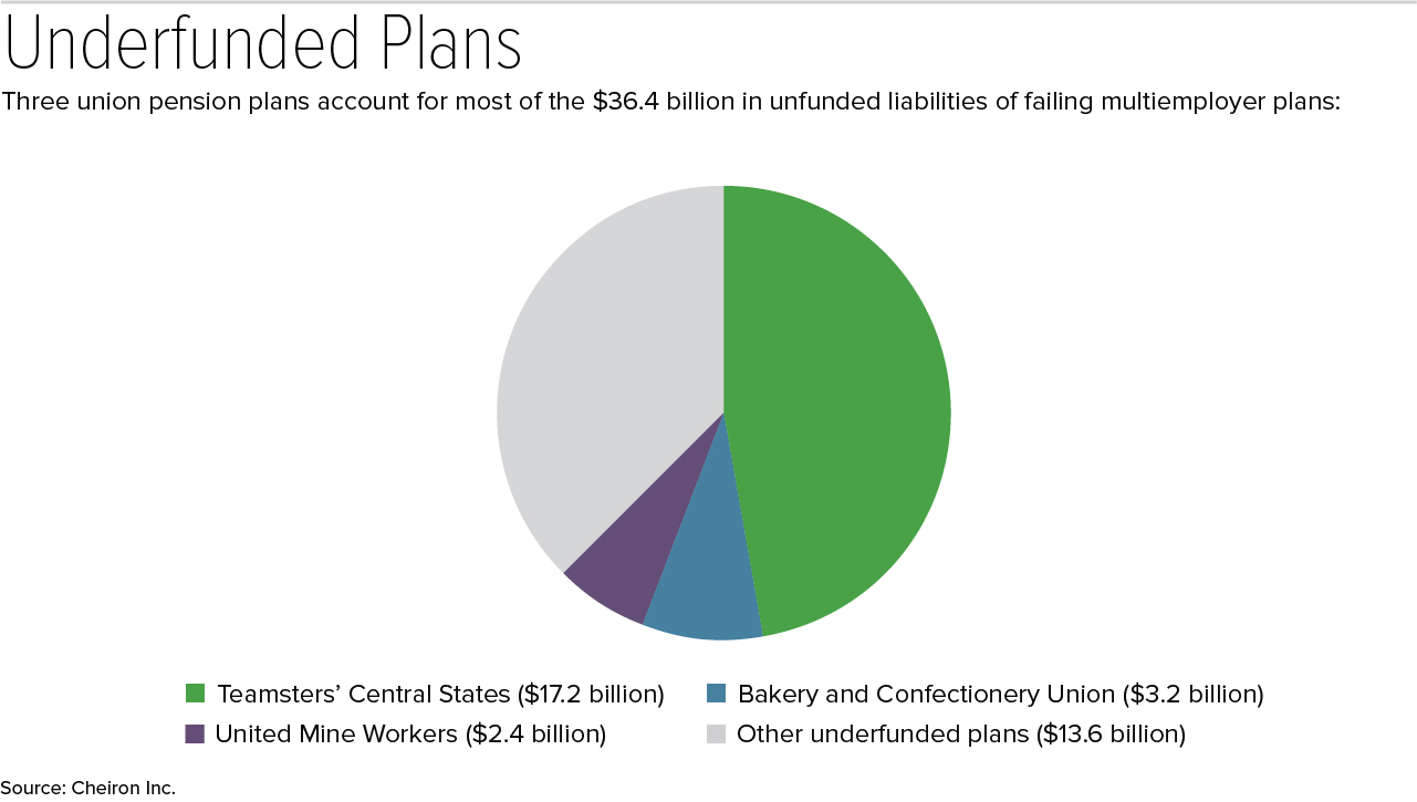 17-1106 underfunded plans graph 2.jpg