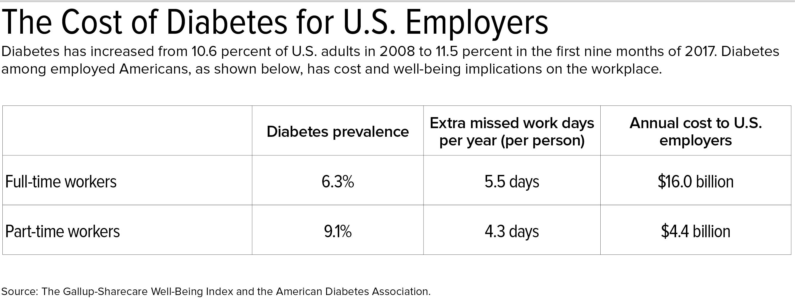 17-1511 Cost of Diabetes.jpg