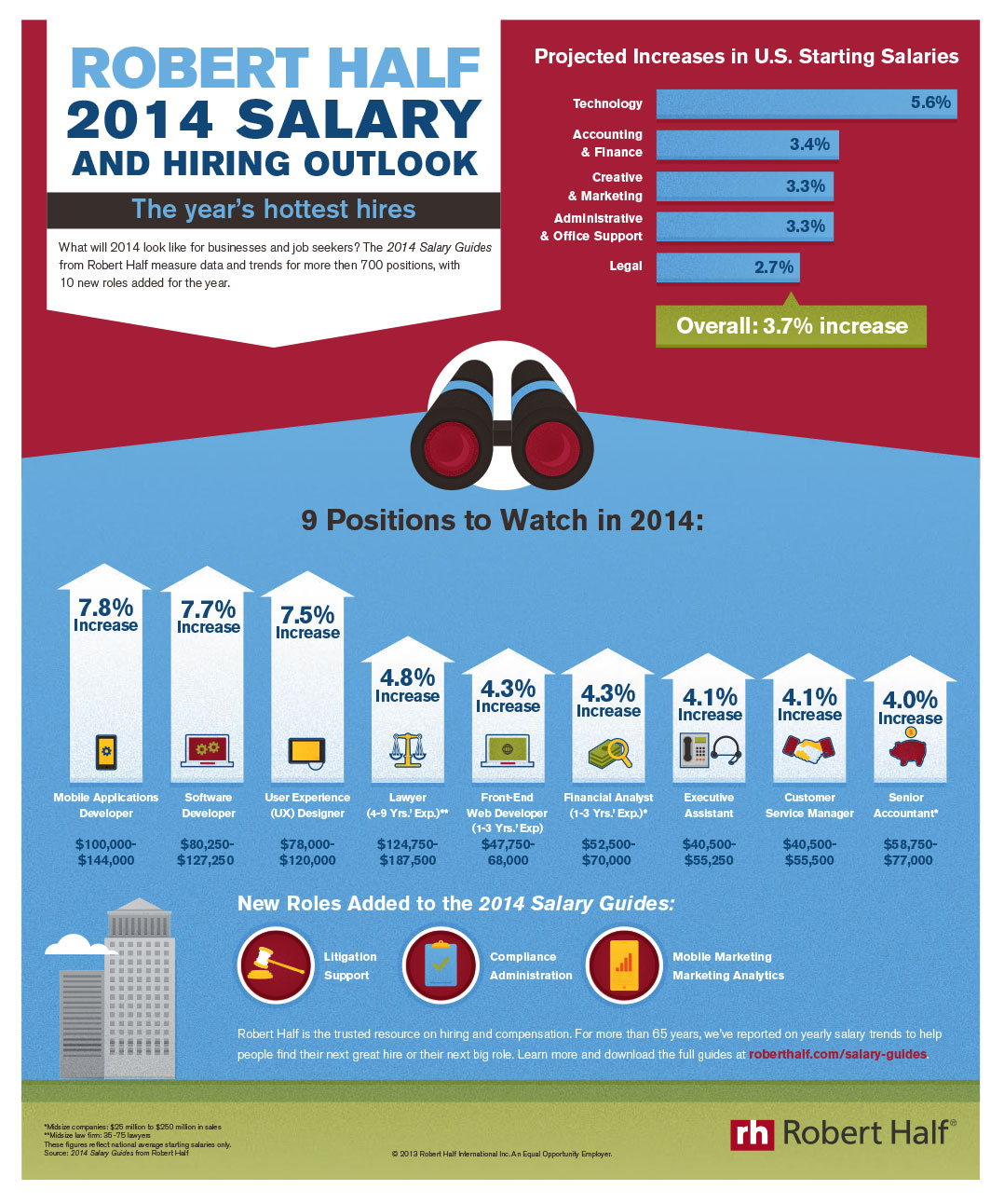 Rise In Professionals Starting Salaries Outpaces Wage Gains