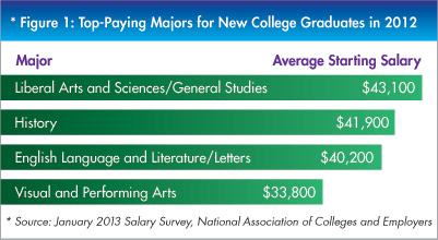 spotlight-top-paying-liberal-arts-majors Best Of Visual Arts Major Salary @koolgadgetz.com.info