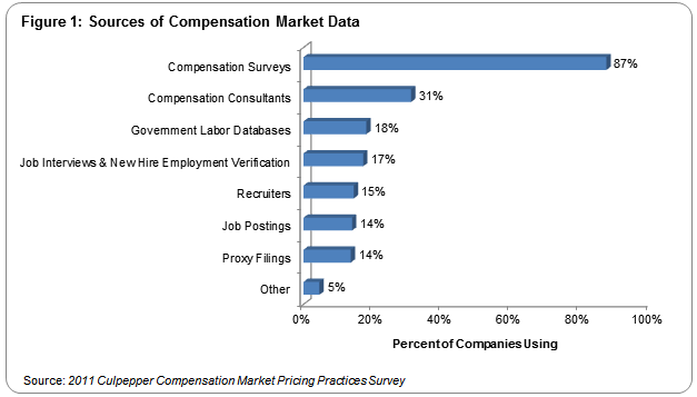 one out of six companies reported that they use pay data gathered in job interviews and new hire employment verification as a source of compensation market