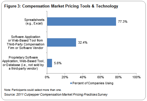 Market Pricing Practices Survey: Preferred Data and Tools