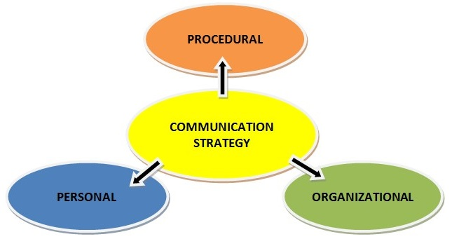 the impact and affect of compensation within an organization Compensation may achieve several purposes assisting in recruitment, job   morale and job satisfaction are affected by compensation  and other  appropriate departments to determine the organizational structure and primary  functions of each  develop and present cost impact studies that project the  expense of bringing.