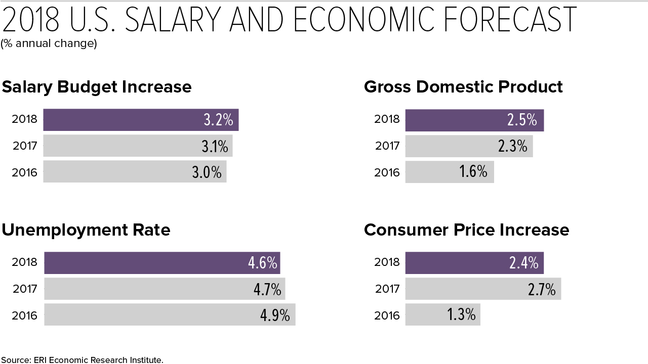 early forecast 2018 u s salary budget increase pegged at 3 2