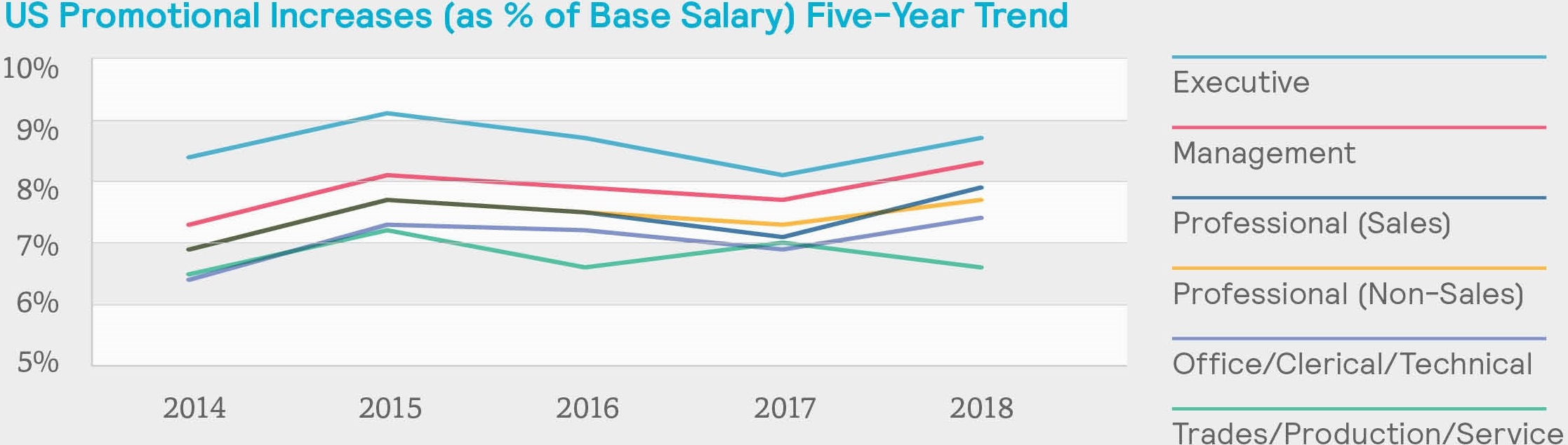 2019 Salary Budgets Inch Upward Ever So Slightly