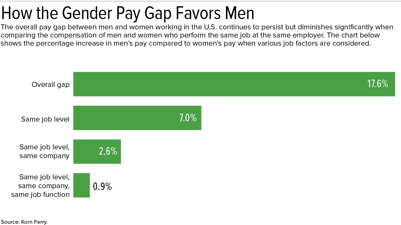 Equal Pay Day Spotlights Inequities in the Workplace