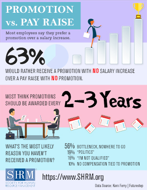 Employees Prefer Promotions Over Pay Raises Infographic