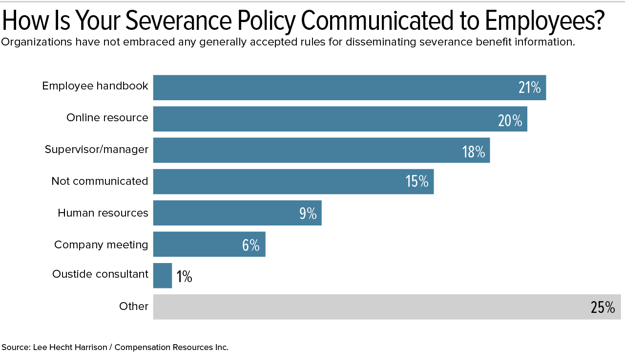 Severance Tied to Tenure and Position as Formal Policies Decline