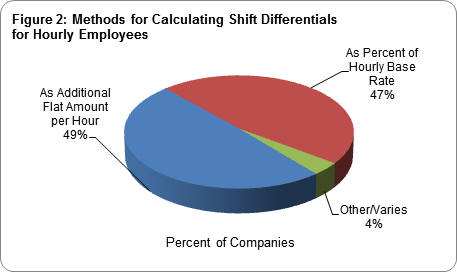 Shift Differentials: Compensation for Working Undesirable Hours