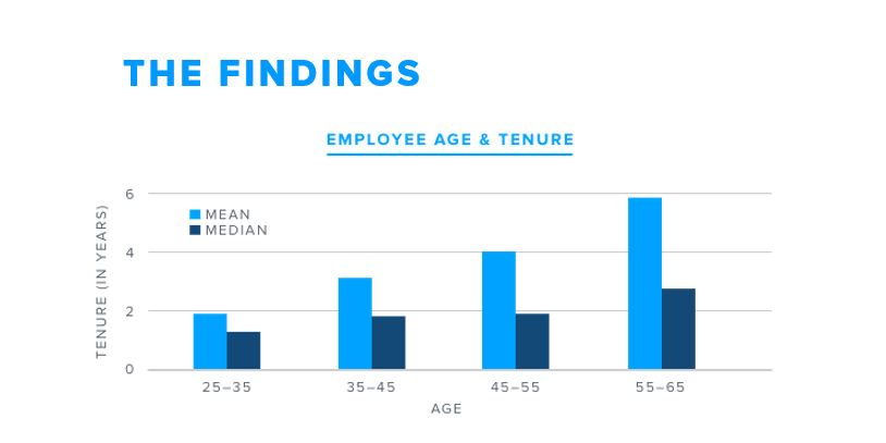 Employee Age and Tenure Chart