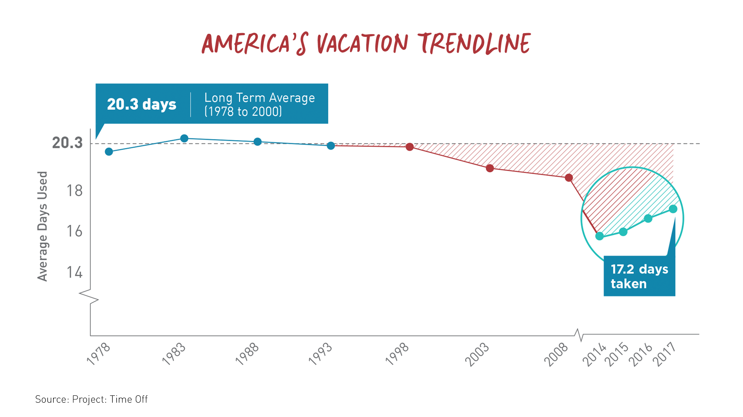 Graph on Vacation Time.png