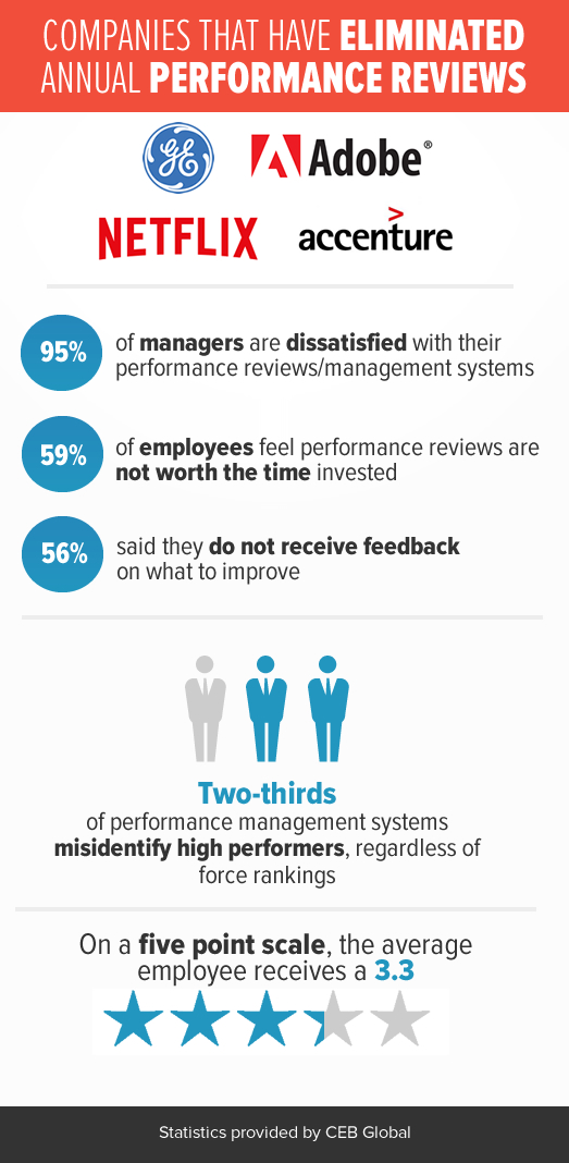 Is The Annual Performance Review Dead