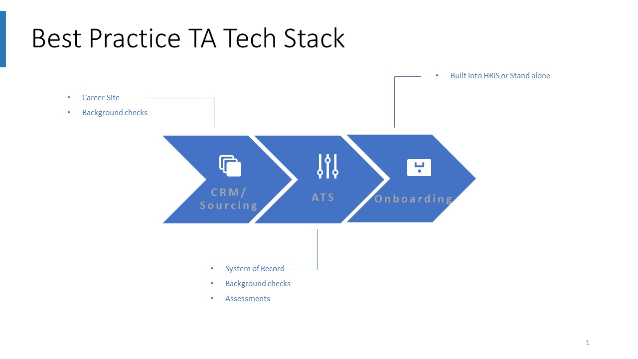 Today's Best-Practice TA Tech Stack