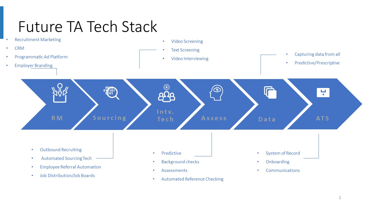 The Future Best-Practice TA Tech Stack