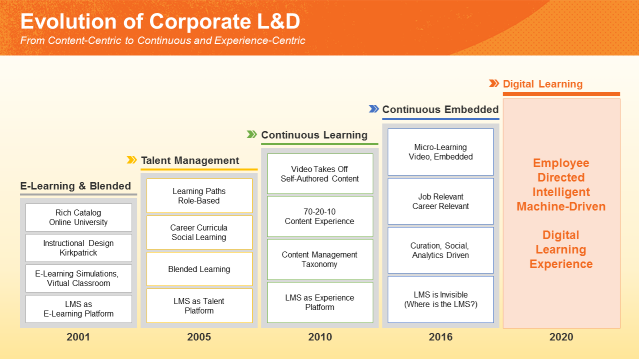 Evolution of Corporate L&D