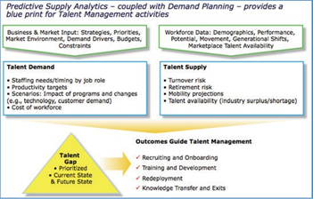Workforce Planning Is Essential to High-Performing Organizations