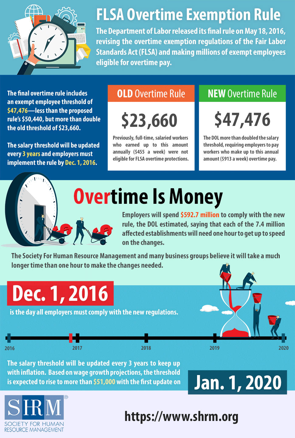 FLSA Overtime Changes Infographic