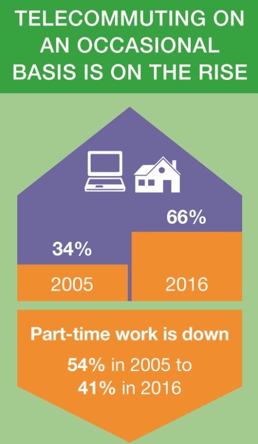 National Study of Employers TeleWork Graphic 030817.jpg