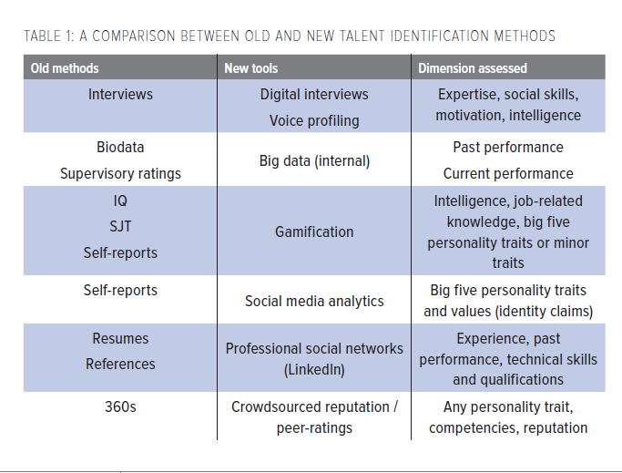 Talent Identification In The Digital World New Talent Signals And The Future Of Hr Assessment