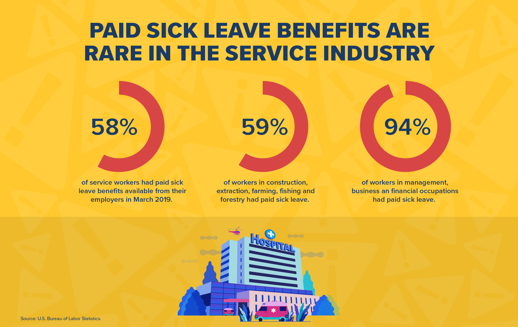 Paid Sick Leave Benefits Are Rare In The Service Industry