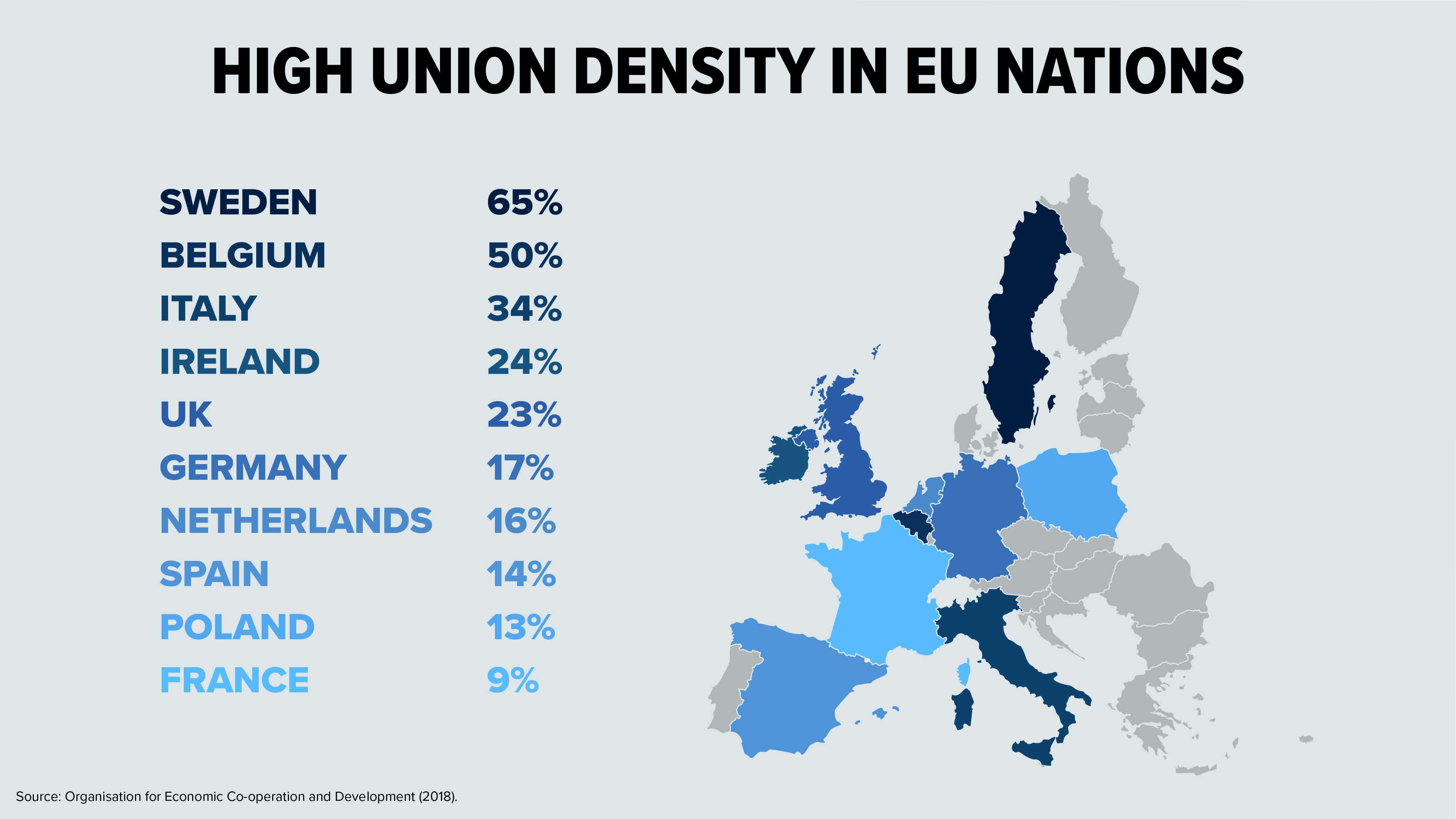 High Union Density in EU Nations