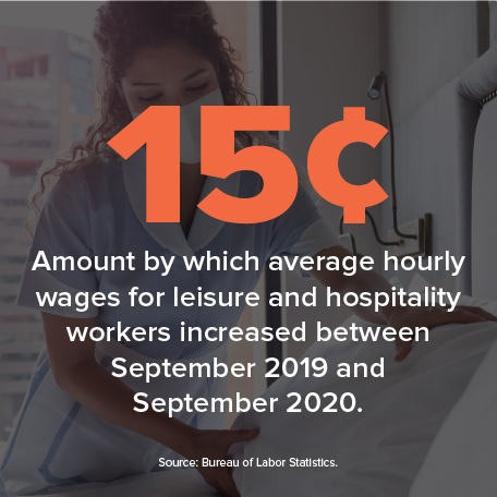 15¢ amount by which average hourly wages for leisure and hospitality workers increased between September 2019 and September 2020