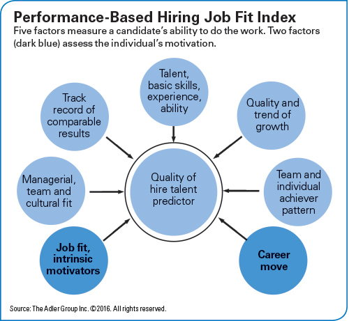 performance_based_hiring