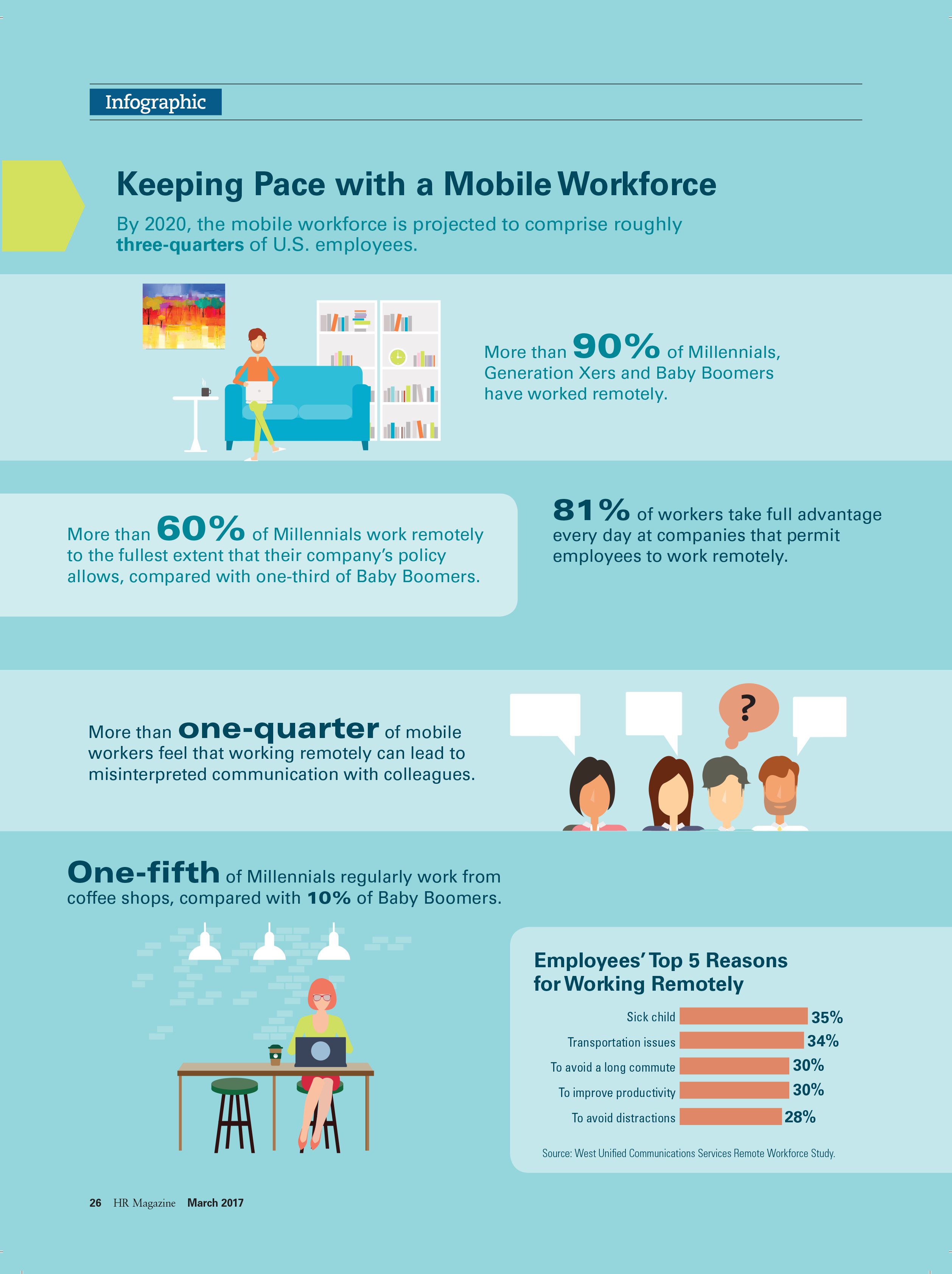 Keeping Pace with a Mobile Workforce (Infographic)