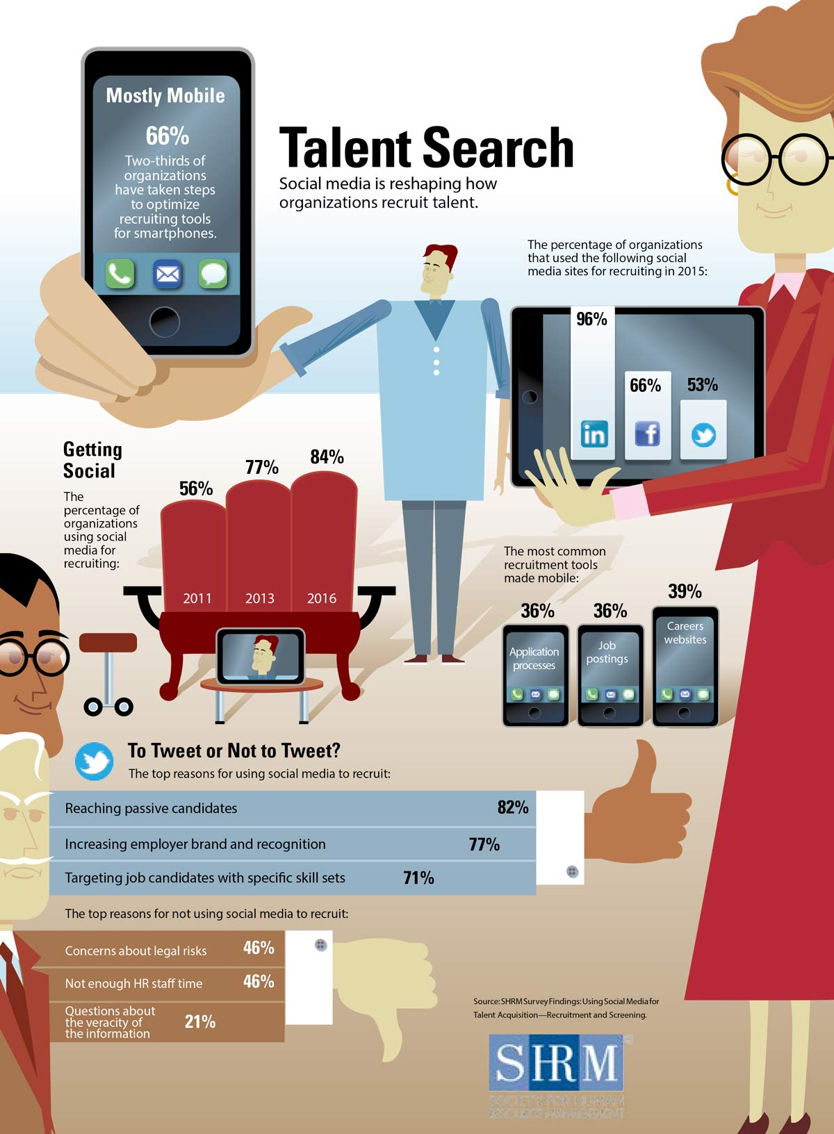 Social media is reshaping how organizations recruit talent.