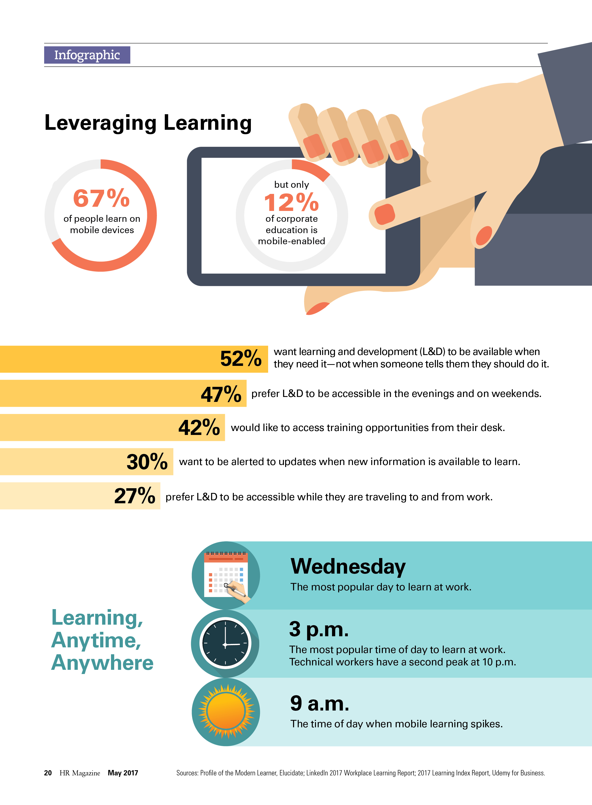Leveraging Learning Infographic