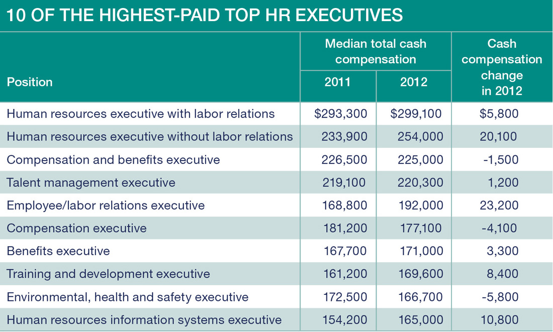 HR Salaries: Stuck in Neutral