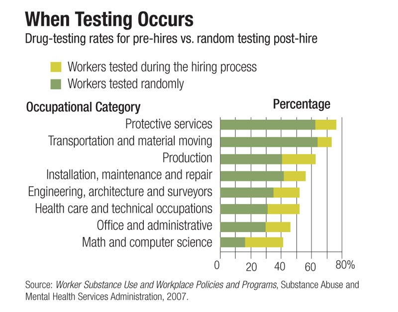 drug testing in the work place essay Drug testing in employment concerns have been raised in regards to requiring  employees to be given drug tests in the workplace the question of concern is.