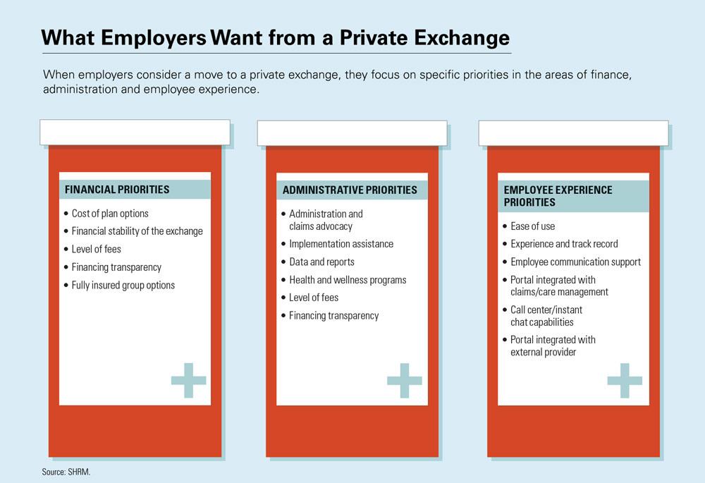 Understanding Health Insurance Exchanges