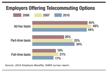 Employers Offering Telecommuting Options