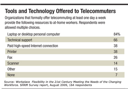 Tools and Technology Offered to Telecommuters