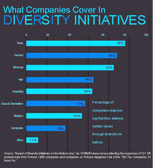 What Companies Cover in Diversity Initiatives