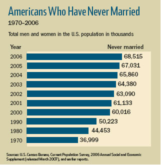Americans Who Have Never Married