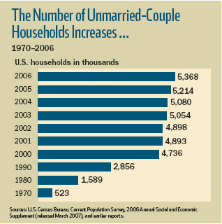 The Number of Unmarried-Couple Households Increases ...