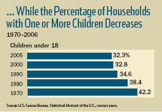 ... While the Percentage of Households with One or More Children Decreases