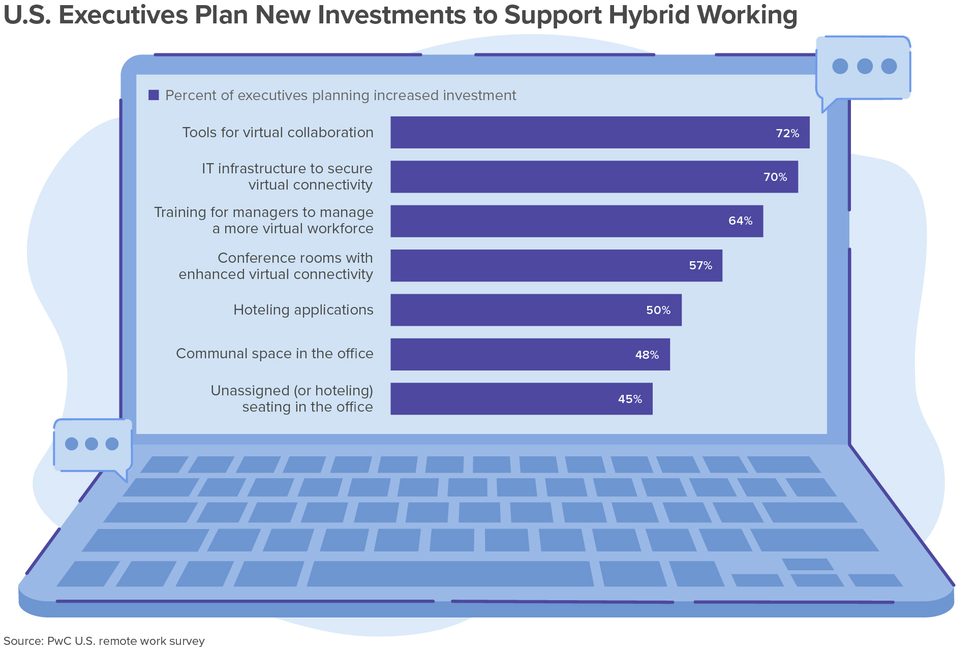 investments to support hybrid.jpg