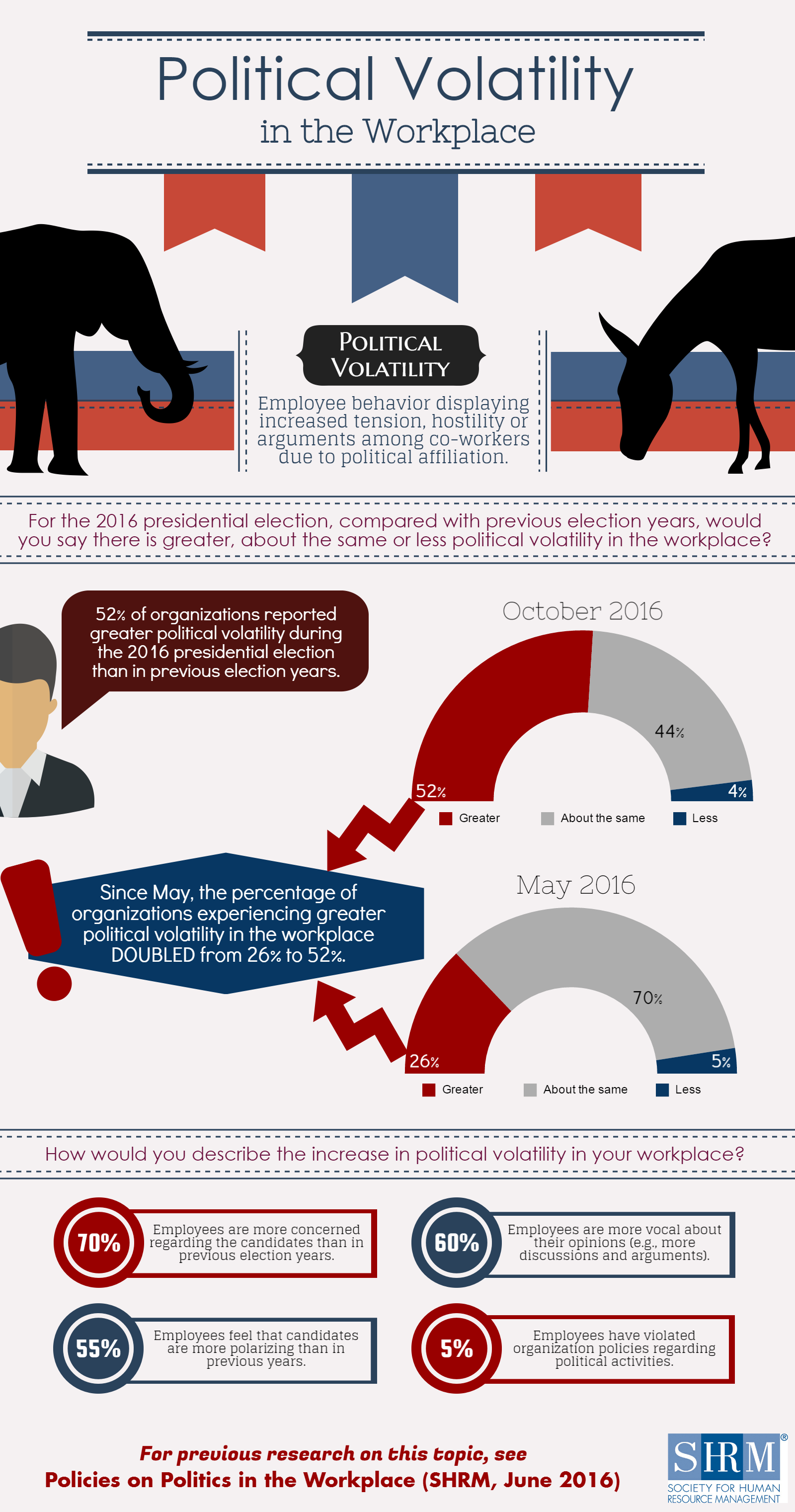 Political Volatility in the Workplace Infographic